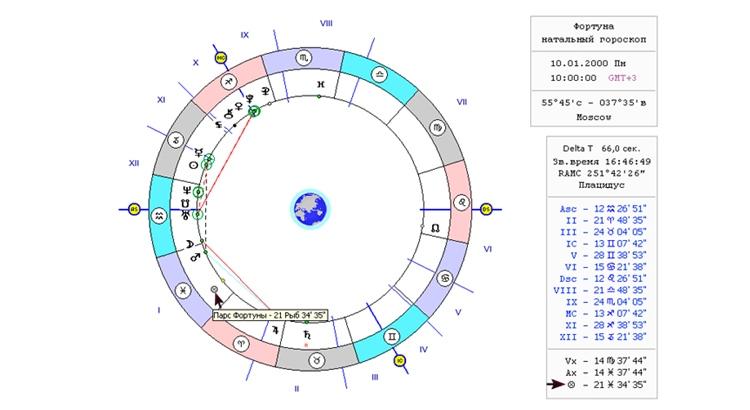 Колесо Фортуны в гороскопе что это